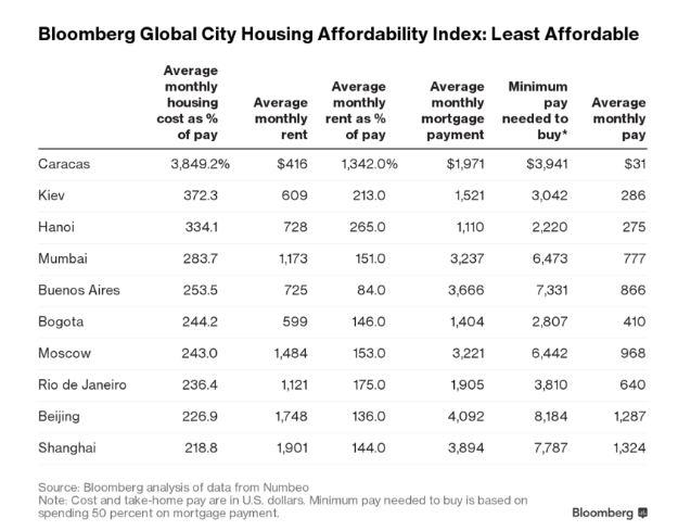 рейтинг аренды жилья