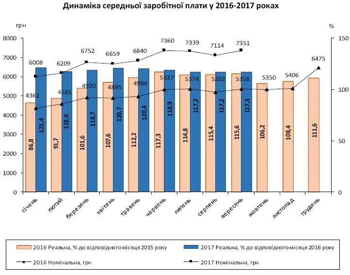 график роста зарплаты