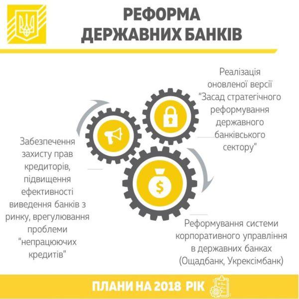 реформа государственных банков