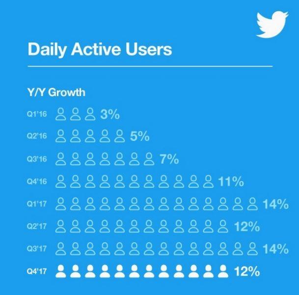 активные пользователи Twitter
